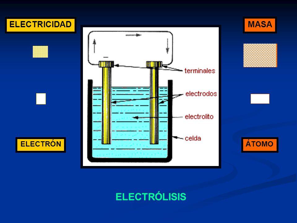 ELECTRICIDAD MASA ÁTOMO ELECTRÓN ELECTRÓLISIS