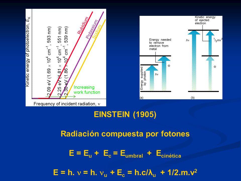 EINSTEIN (1905) Radiación compuesta por fotones E = E u + E c = E umbral + E cinética E = h. = h. u + E c = h.c/λ u + 1/2.m.v 2