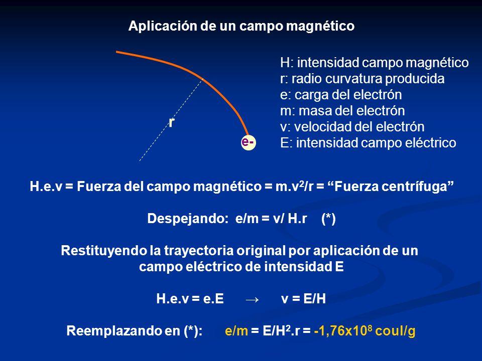 Aplicación de un campo magnético H.e.v = Fuerza del campo magnético = m.v 2 /r = Fuerza centrífuga Despejando: e/m = v/ H.r (*) Restituyendo la trayec