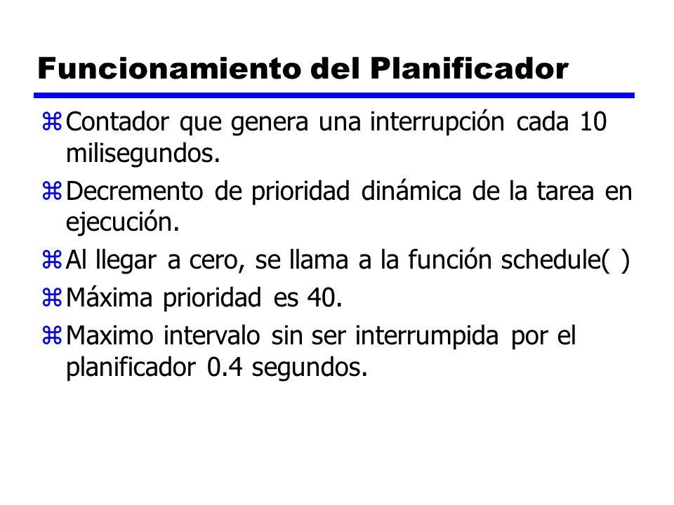 Funcionamiento del Planificador zContador que genera una interrupción cada 10 milisegundos.