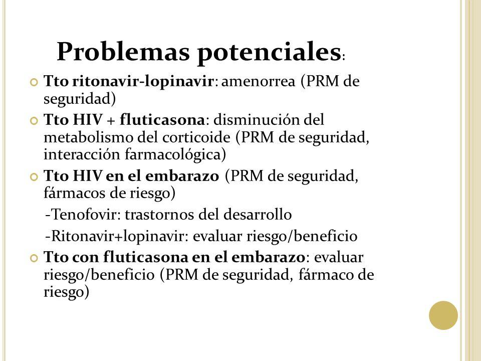 Tto ritonavir-lopinavir: amenorrea (PRM de seguridad) Tto HIV + fluticasona: disminución del metabolismo del corticoide (PRM de seguridad, interacción farmacológica) Tto HIV en el embarazo (PRM de seguridad, fármacos de riesgo) -Tenofovir: trastornos del desarrollo -Ritonavir+lopinavir: evaluar riesgo/beneficio Tto con fluticasona en el embarazo: evaluar riesgo/beneficio (PRM de seguridad, fármaco de riesgo) Problemas potenciales :
