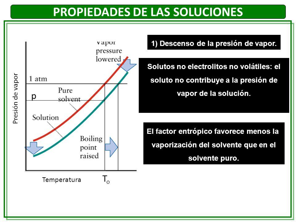 1) Descenso de la presión de vapor. Solutos no electrolitos no volátiles: el soluto no contribuye a la presión de vapor de la solución. El factor entr