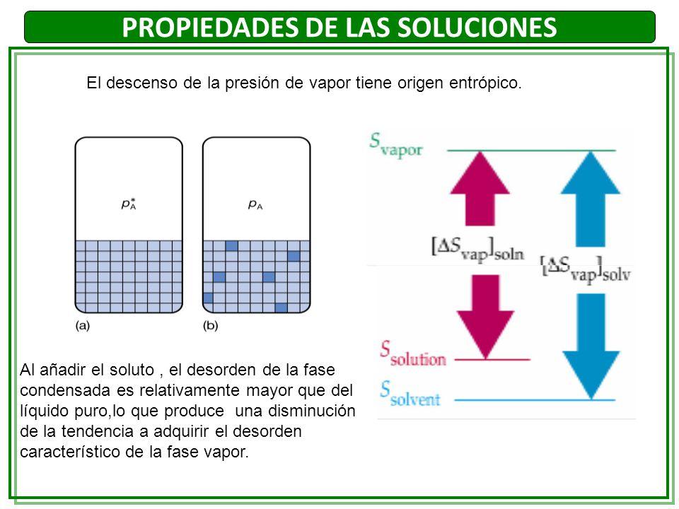 Al añadir el soluto, el desorden de la fase condensada es relativamente mayor que del líquido puro,lo que produce una disminución de la tendencia a ad