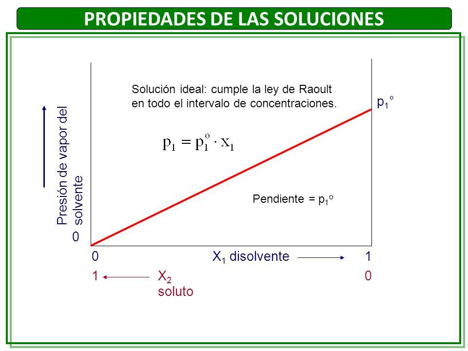 PROPIEDADES DE LAS SOLUCIONES p1°p1° Presión de vapor del solvente X 1 disolvente X 2 soluto 0 0 01 1 Solución ideal: cumple la ley de Raoult en todo