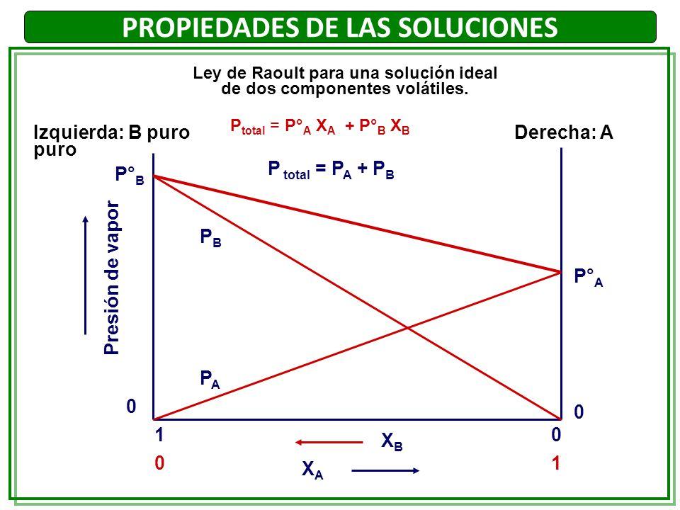 Presión de vapor XAXA 0 1 10 0 P° A XBXB P° B PBPB PAPA P total = P A + P B Izquierda: B puro Derecha: A puro 0 Ley de Raoult para una solución ideal