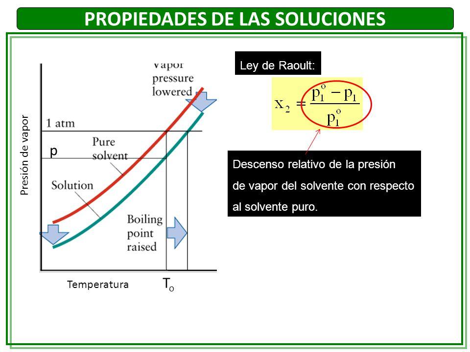PROPIEDADES DE LAS SOLUCIONES Ley de Raoult: Descenso relativo de la presión de vapor del solvente con respecto al solvente puro. Presión de vapor Tem