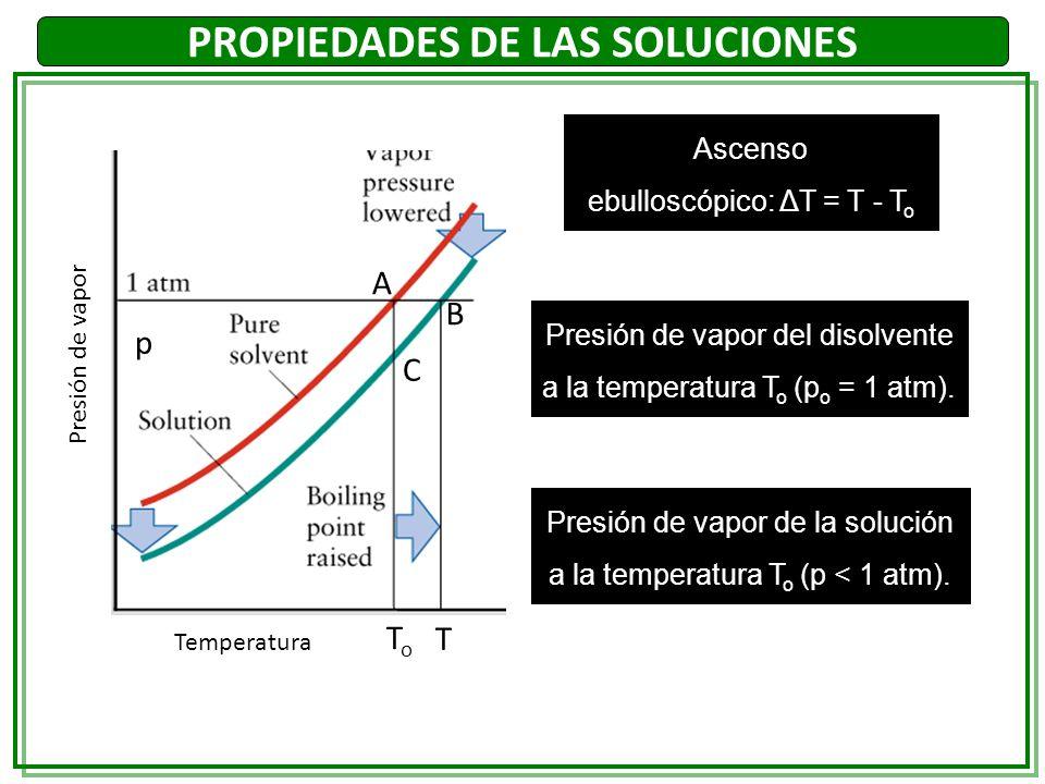 PROPIEDADES DE LAS SOLUCIONES Ascenso ebulloscópico: ΔT = T - T o Presión de vapor del disolvente a la temperatura T o (p o = 1 atm). Presión de vapor