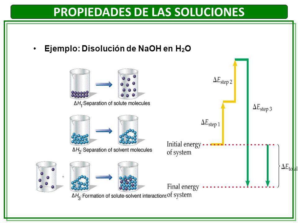 PROPIEDADES DE LAS SOLUCIONES Para soluciones diluidas: (1) Reemplazando en (1):