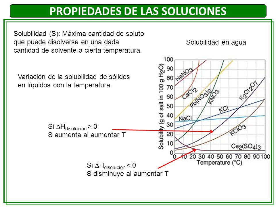 Factor i de Vant Hoff para distintos solutos en solución acuosa PROPIEDADES DE LAS SOLUCIONES Si el electrolito se disocia completamente, i = número de moles de iones por cada mol de electrolito.