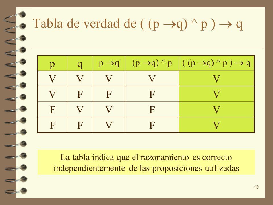 40 Tabla de verdad de ( (p q) ^ p ) q pq p q(p q) ^ p( (p q) ^ p ) q VVVVV VFFFV FVVFV FFVFV La tabla indica que el razonamiento es correcto independi