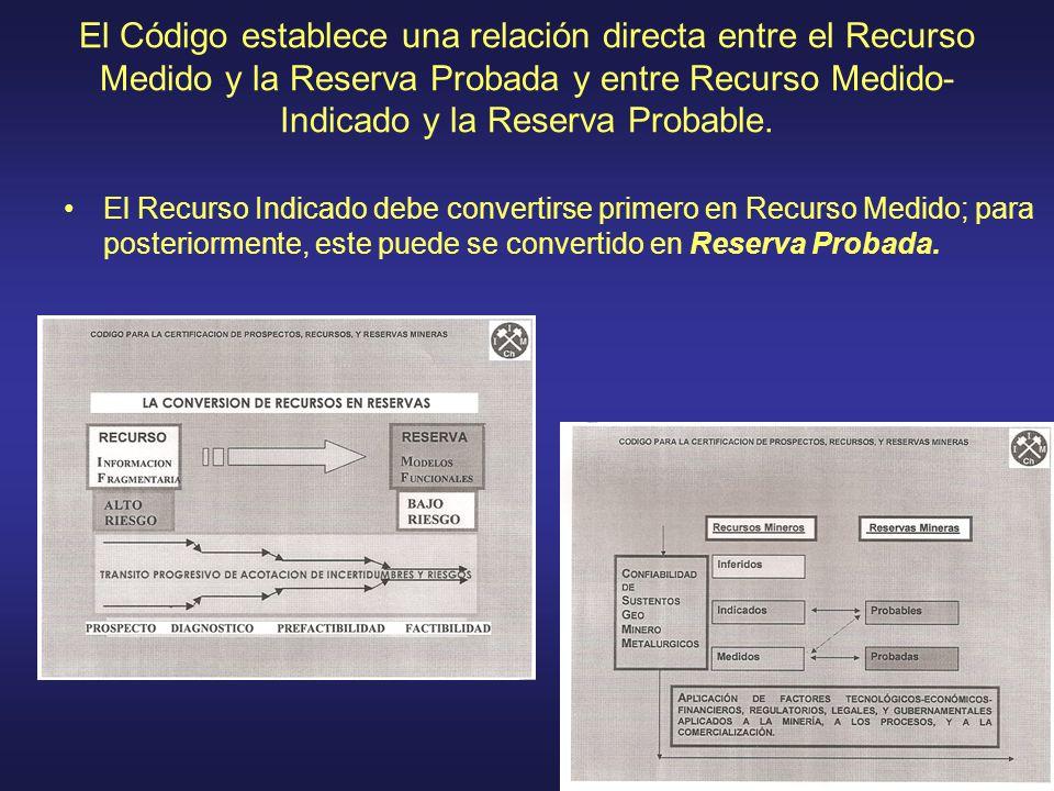 El Código establece una relación directa entre el Recurso Medido y la Reserva Probada y entre Recurso Medido- Indicado y la Reserva Probable. El Recur