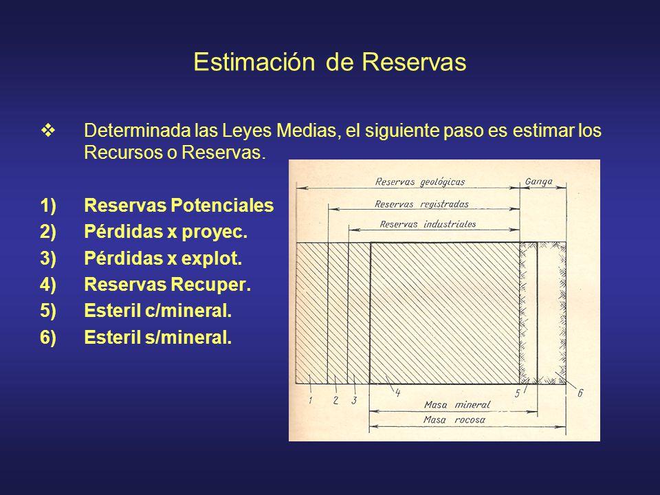 Estimación de Reservas Determinada las Leyes Medias, el siguiente paso es estimar los Recursos o Reservas. 1)Reservas Potenciales 2)Pérdidas x proyec.