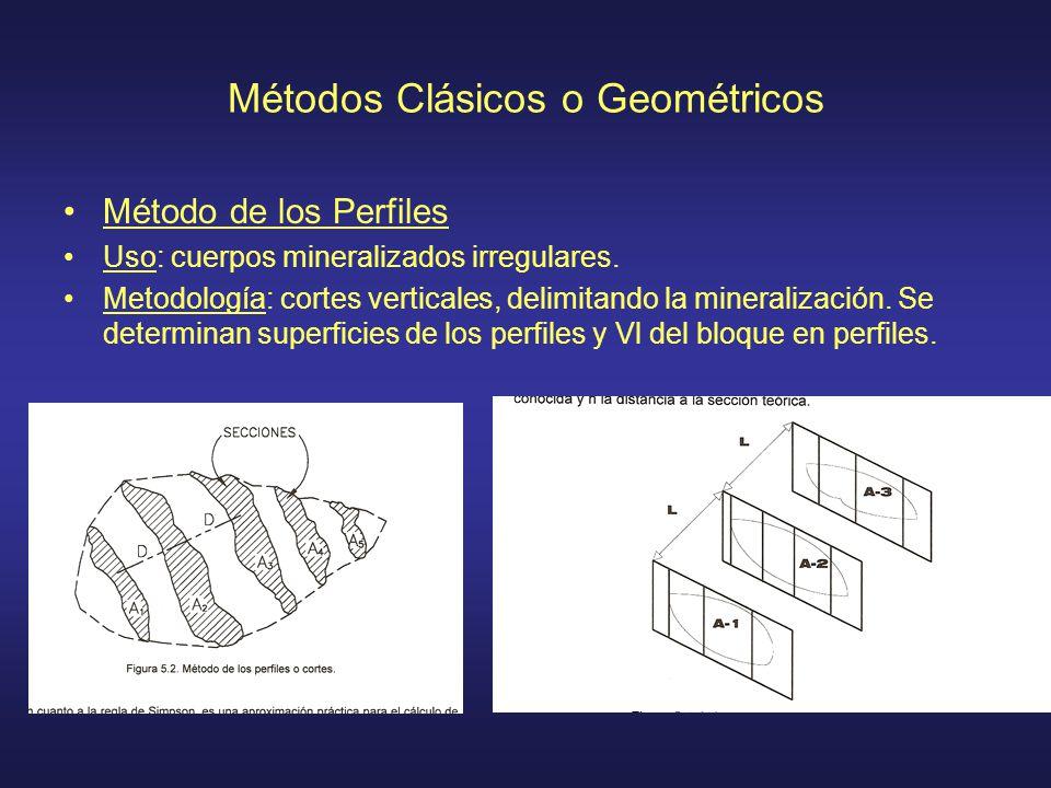 Métodos Clásicos o Geométricos Método de los Perfiles Uso: cuerpos mineralizados irregulares. Metodología: cortes verticales, delimitando la mineraliz