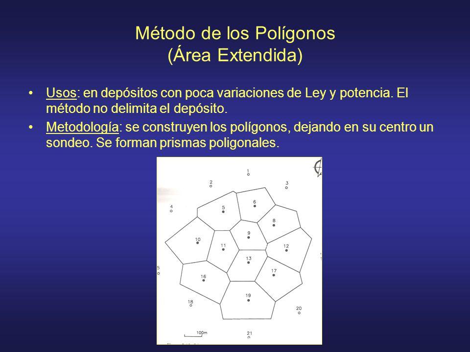 Método de los Polígonos (Área Extendida) Usos: en depósitos con poca variaciones de Ley y potencia. El método no delimita el depósito. Metodología: se