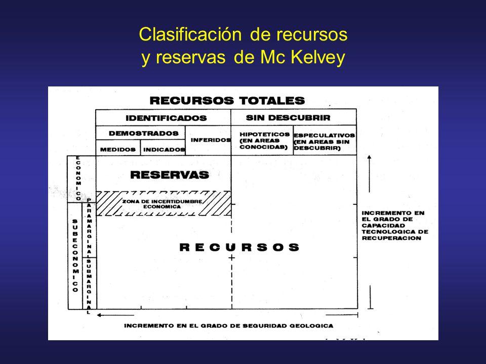 Categorizaciones de Recursos y Reservas Existen varios tipos de clasificaciones de Reservas : Probadas – Probables – Posibles Medidas – Indicadas – Inferidas A – B – C 1 – C 2 Independiente del nombre lo importante es la Confianza en la bondad de Estimación Elementos utilizados en la categorización de Recursos y Reservas 1) Distancias entre muestras y bloques 2) Número de muestras 3) La varianza del krigeado
