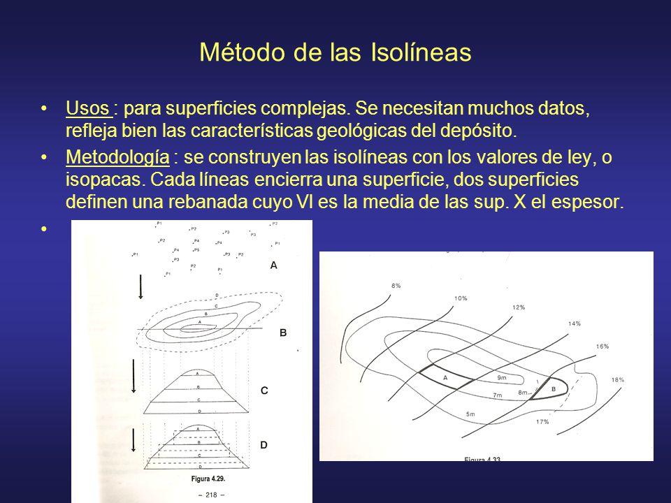 Método de las Isolíneas Usos : para superficies complejas. Se necesitan muchos datos, refleja bien las características geológicas del depósito. Metodo