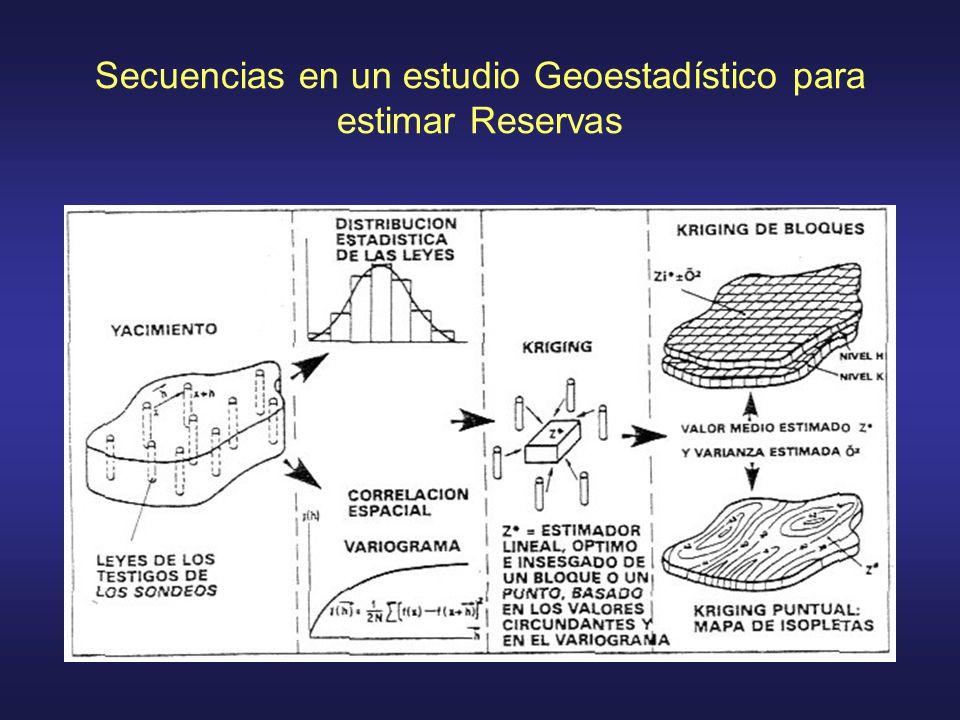 Secuencias en un estudio Geoestadístico para estimar Reservas