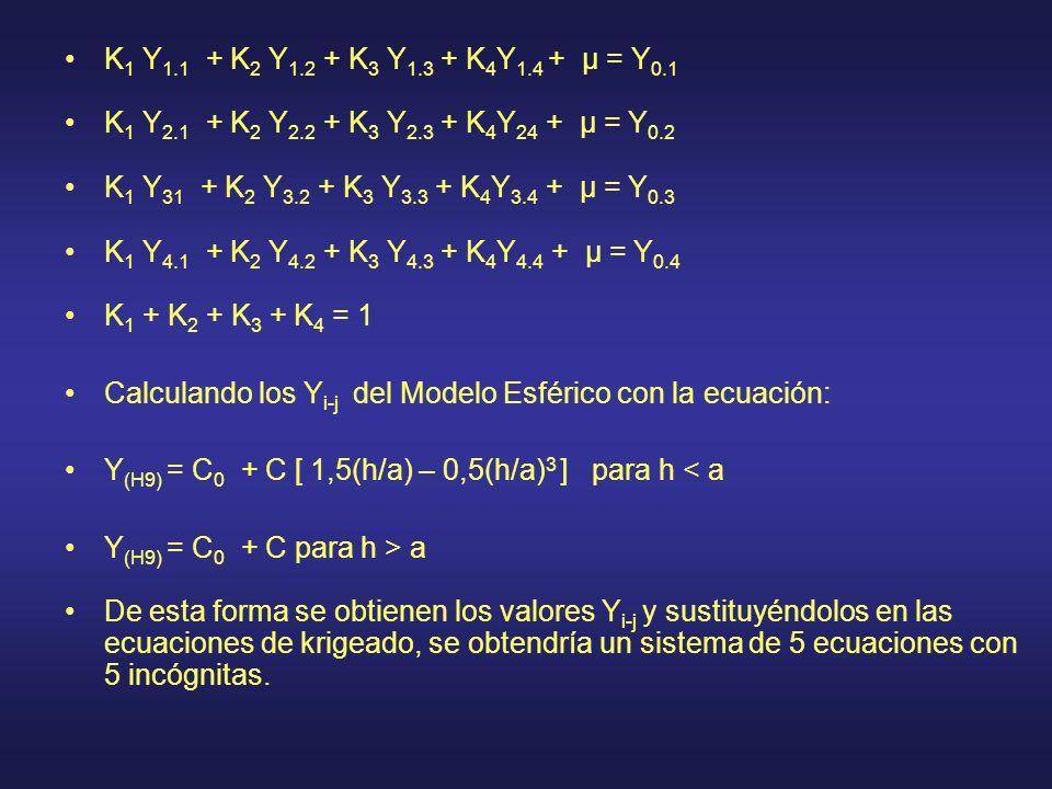 K 1 Y 1.1 + K 2 Y 1.2 + K 3 Y 1.3 + K 4 Y 1.4 + µ = Y 0.1 K 1 Y 2.1 + K 2 Y 2.2 + K 3 Y 2.3 + K 4 Y 24 + µ = Y 0.2 K 1 Y 31 + K 2 Y 3.2 + K 3 Y 3.3 + K 4 Y 3.4 + µ = Y 0.3 K 1 Y 4.1 + K 2 Y 4.2 + K 3 Y 4.3 + K 4 Y 4.4 + µ = Y 0.4 K 1 + K 2 + K 3 + K 4 = 1 Calculando los Y i-j del Modelo Esférico con la ecuación: Y (H9) = C 0 + C [ 1,5(h/a) – 0,5(h/a) 3 ] para h < a Y (H9) = C 0 + C para h > a De esta forma se obtienen los valores Y i-j y sustituyéndolos en las ecuaciones de krigeado, se obtendría un sistema de 5 ecuaciones con 5 incógnitas.