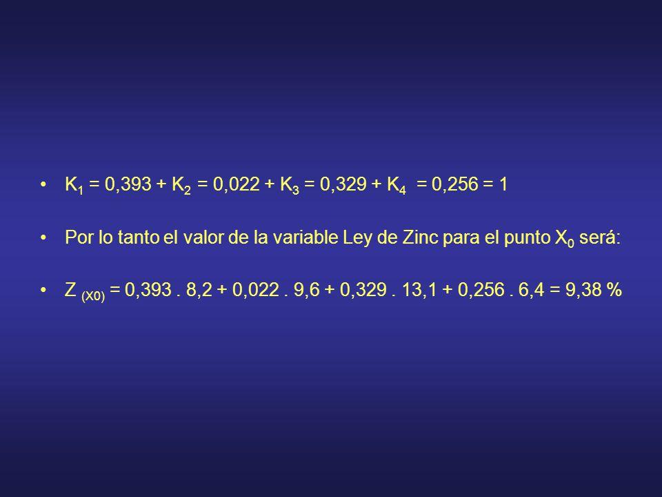 K 1 = 0,393 + K 2 = 0,022 + K 3 = 0,329 + K 4 = 0,256 = 1 Por lo tanto el valor de la variable Ley de Zinc para el punto X 0 será: Z (X0) = 0,393. 8,2