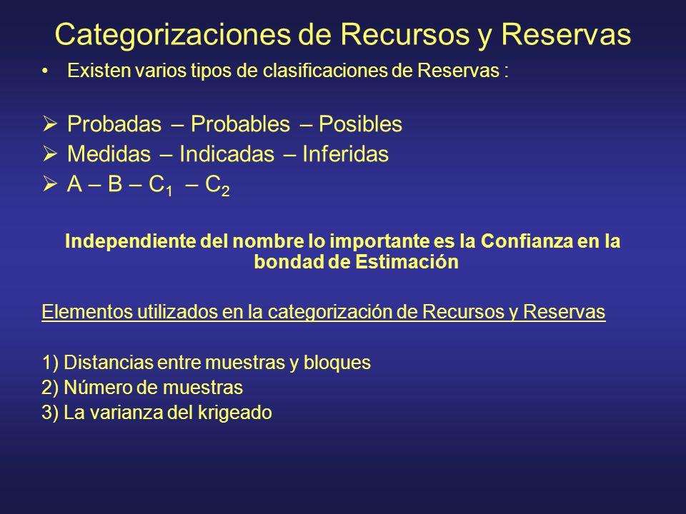 Categorizaciones de Recursos y Reservas Existen varios tipos de clasificaciones de Reservas : Probadas – Probables – Posibles Medidas – Indicadas – In