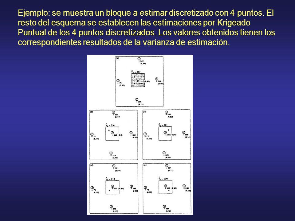 Ejemplo: se muestra un bloque a estimar discretizado con 4 puntos. El resto del esquema se establecen las estimaciones por Krigeado Puntual de los 4 p