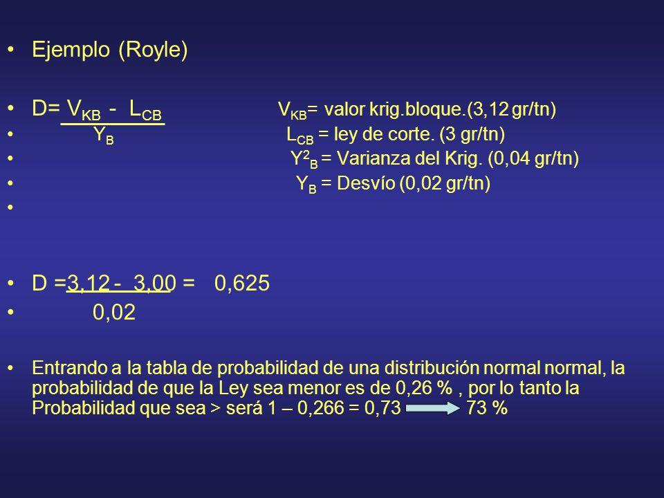Ejemplo (Royle) D= V KB - L CB V KB = valor krig.bloque.(3,12 gr/tn) Y B L CB = ley de corte. (3 gr/tn) Y 2 B = Varianza del Krig. (0,04 gr/tn) Y B =