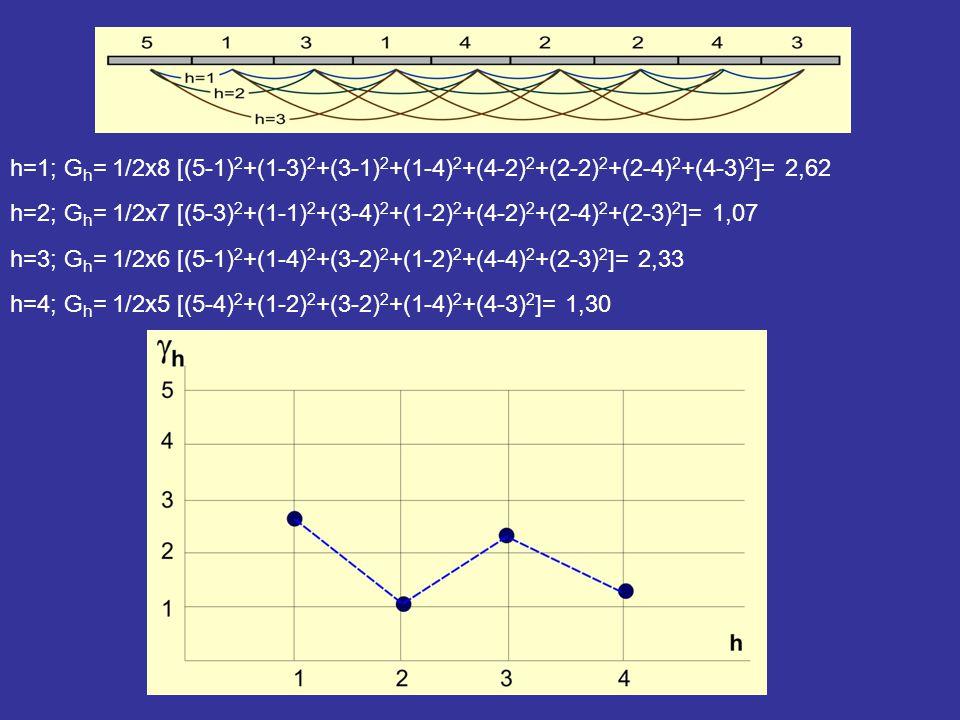 h=1; G h = 1/2x8 [(5-1) 2 +(1-3) 2 +(3-1) 2 +(1-4) 2 +(4-2) 2 +(2-2) 2 +(2-4) 2 +(4-3) 2 ]= 2,62 h=2; G h = 1/2x7 [(5-3) 2 +(1-1) 2 +(3-4) 2 +(1-2) 2