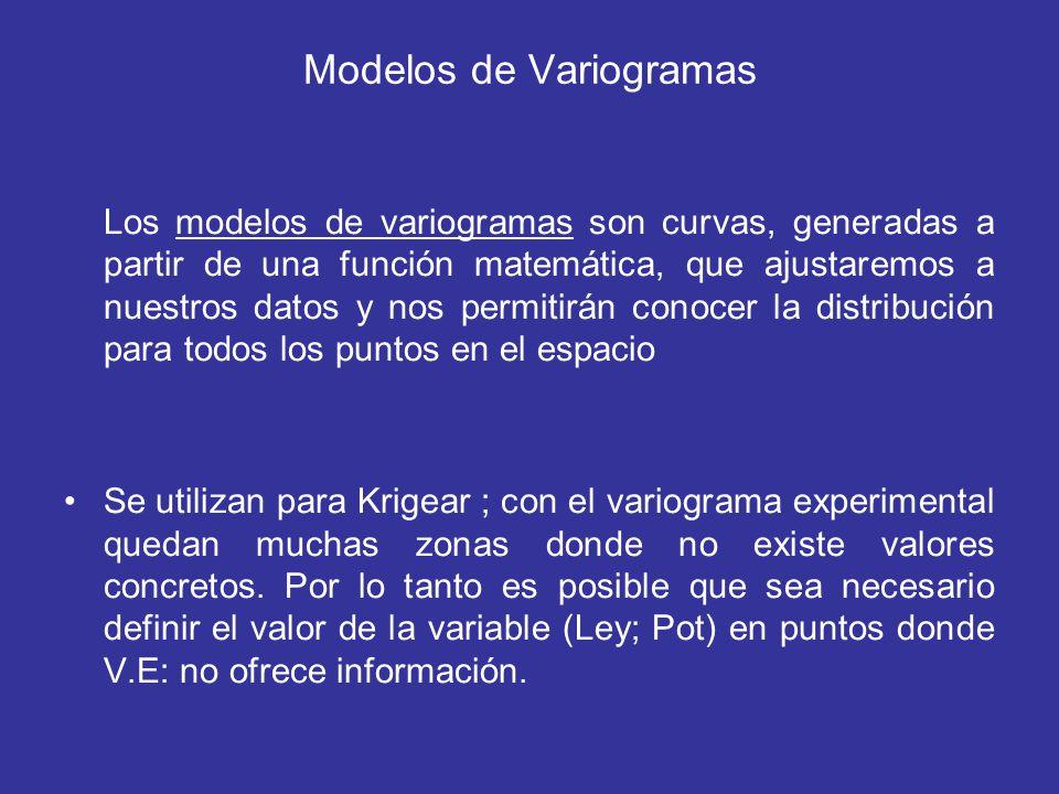 Modelos de Variogramas Los modelos de variogramas son curvas, generadas a partir de una función matemática, que ajustaremos a nuestros datos y nos per