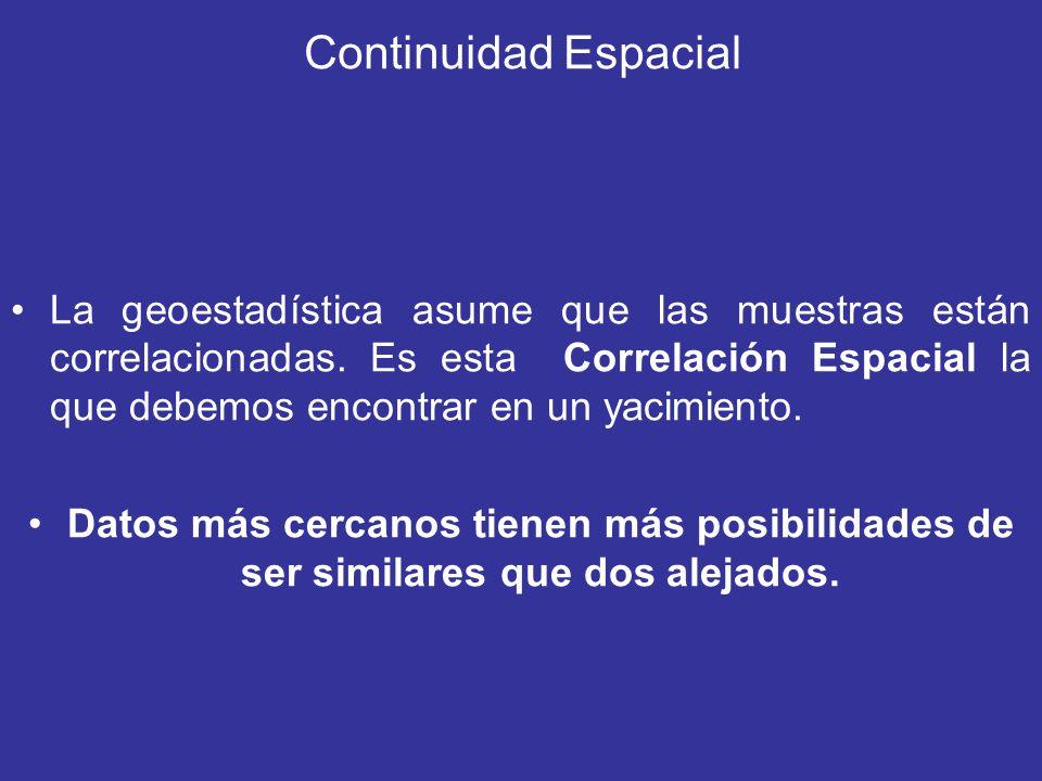 Continuidad Espacial La geoestadística asume que las muestras están correlacionadas. Es esta Correlación Espacial la que debemos encontrar en un yacim
