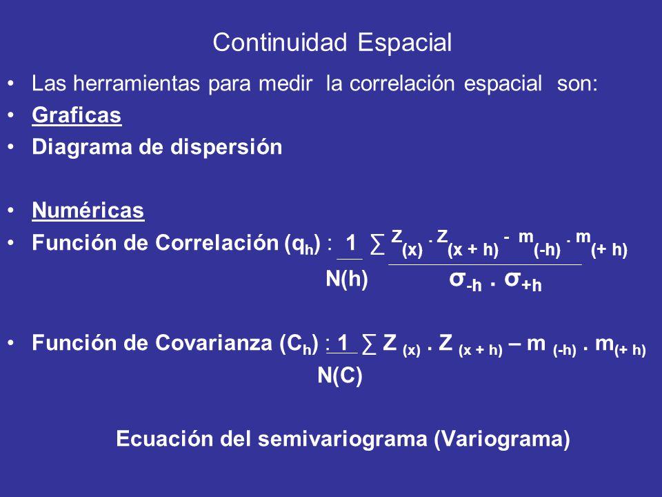 Continuidad Espacial Las herramientas para medir la correlación espacial son: Graficas Diagrama de dispersión Numéricas Función de Correlación (q h )