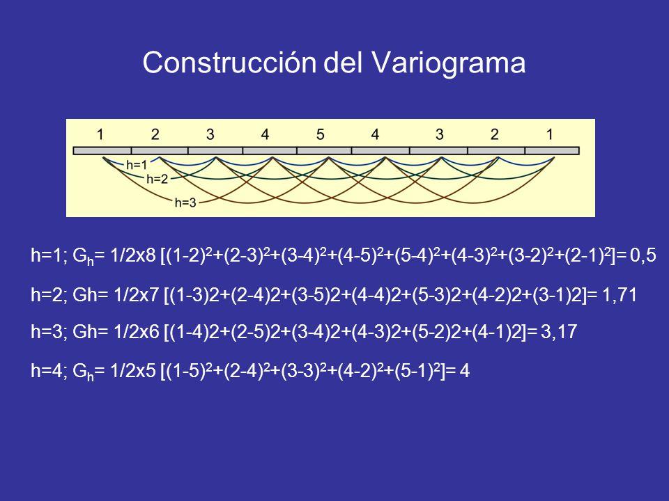 Construcción del Variograma h=1; G h = 1/2x8 [(1-2) 2 +(2-3) 2 +(3-4) 2 +(4-5) 2 +(5-4) 2 +(4-3) 2 +(3-2) 2 +(2-1) 2 ]= 0,5 h=2; Gh= 1/2x7 [(1-3)2+(2-