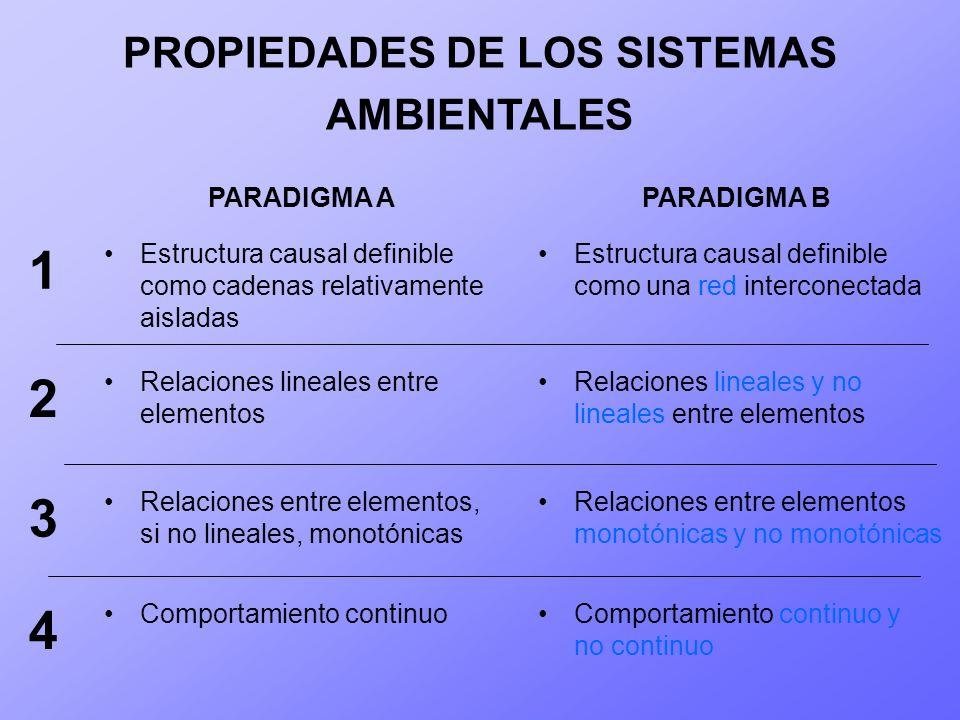 PROPIEDADES DE LOS SISTEMAS AMBIENTALES PARADIGMA APARADIGMA B Estructura causal definible como cadenas relativamente aisladas Estructura causal defin