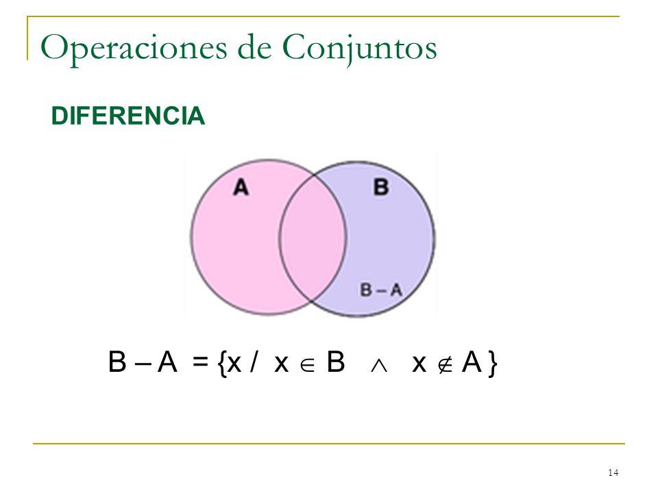 14 Operaciones de Conjuntos B – A = {x / x B x A } DIFERENCIA