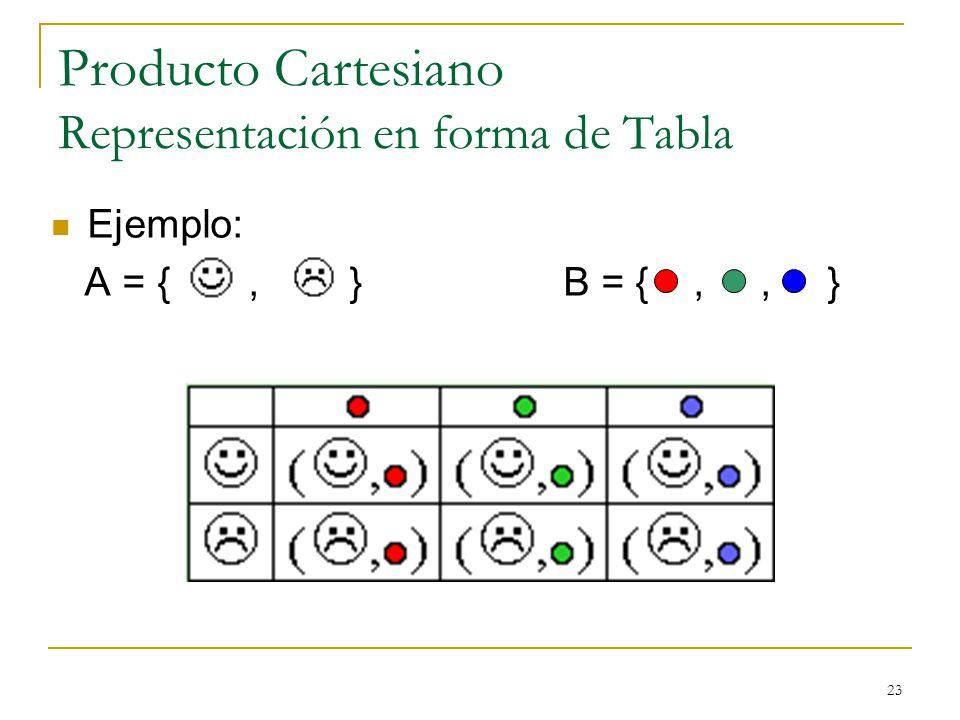 23 Producto Cartesiano Representación en forma de Tabla Ejemplo: A = {, } B = {,, }