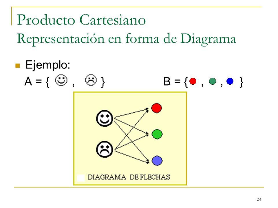 24 Producto Cartesiano Representación en forma de Diagrama Ejemplo: A = {, } B = {,, }