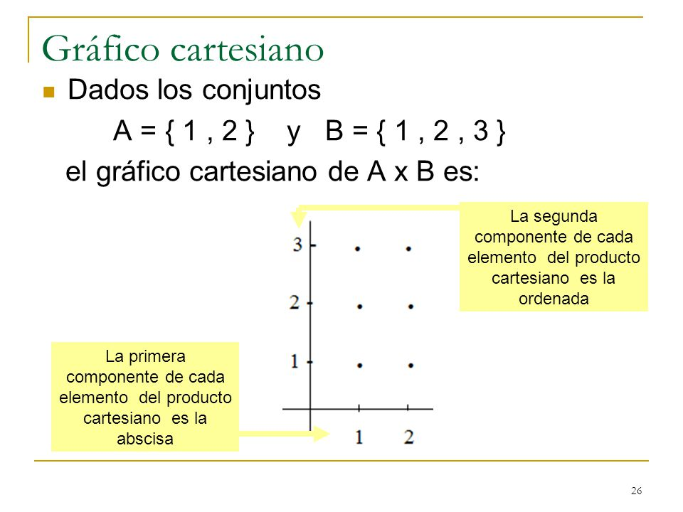 26 Gráfico cartesiano Dados los conjuntos A = { 1, 2 } y B = { 1, 2, 3 } el gráfico cartesiano de A x B es: La primera componente de cada elemento del producto cartesiano es la abscisa La segunda componente de cada elemento del producto cartesiano es la ordenada