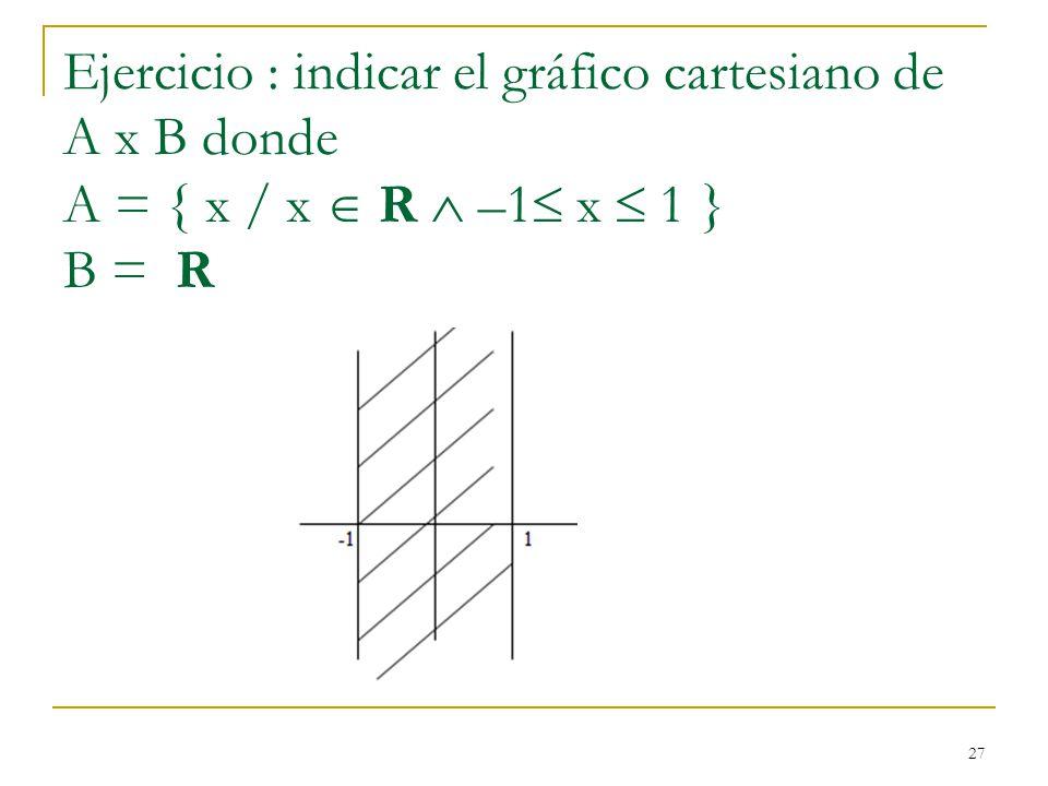 27 Ejercicio : indicar el gráfico cartesiano de A x B donde A = { x / x R –1 x 1 } B = R