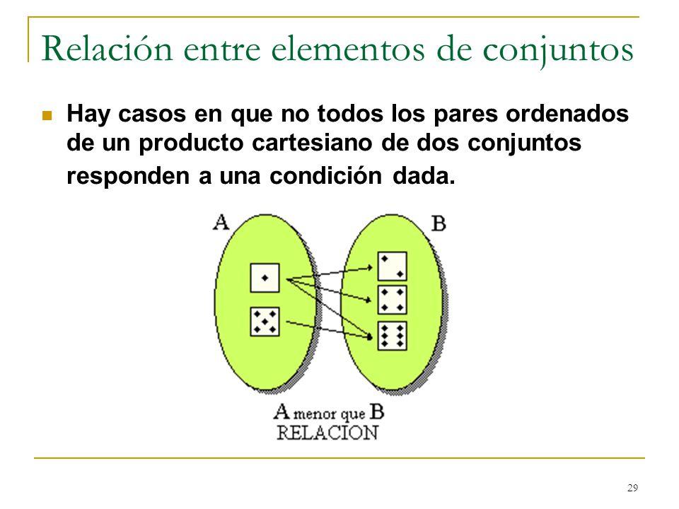 29 Relación entre elementos de conjuntos Hay casos en que no todos los pares ordenados de un producto cartesiano de dos conjuntos responden a una condición dada.