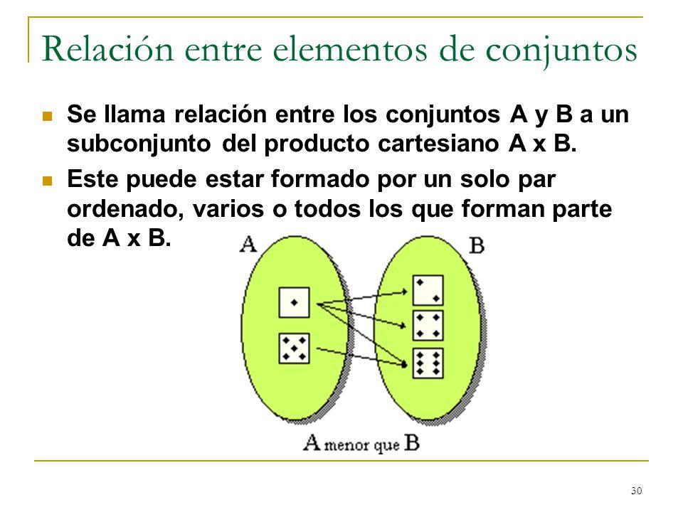 30 Relación entre elementos de conjuntos Se llama relación entre los conjuntos A y B a un subconjunto del producto cartesiano A x B. Este puede estar
