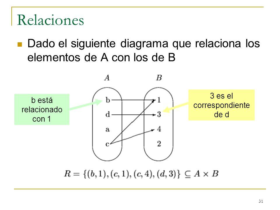 31 Relaciones Dado el siguiente diagrama que relaciona los elementos de A con los de B b está relacionado con 1 3 es el correspondiente de d