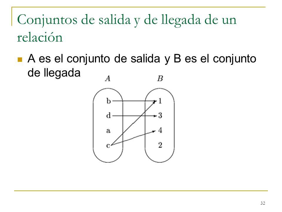 32 Conjuntos de salida y de llegada de un relación A es el conjunto de salida y B es el conjunto de llegada