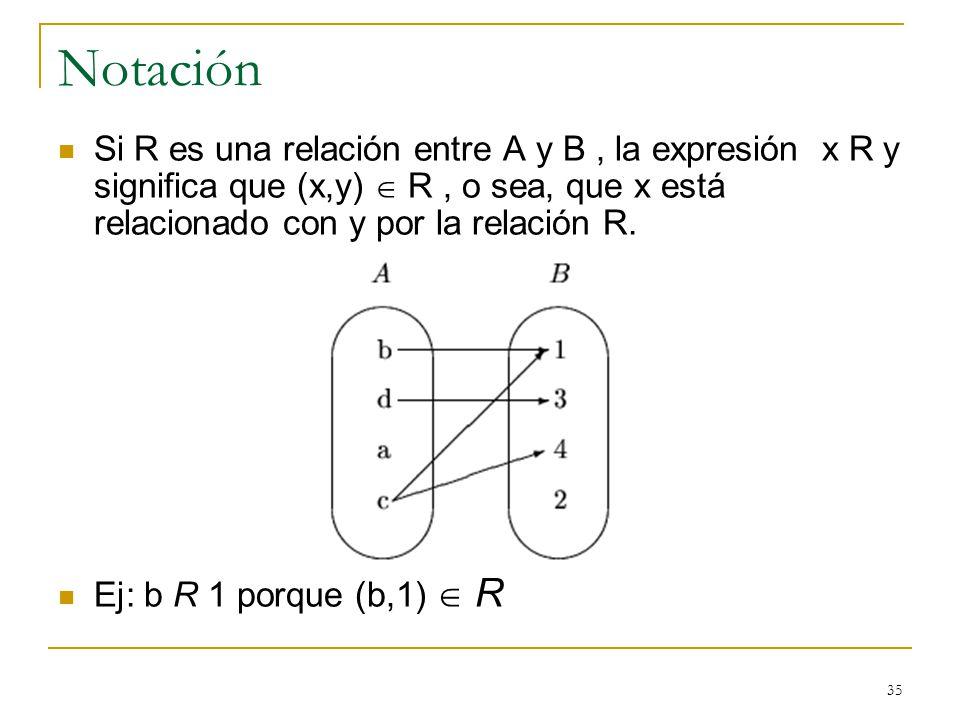35 Notación Si R es una relación entre A y B, la expresión x R y significa que (x,y) R, o sea, que x está relacionado con y por la relación R. Ej: b R