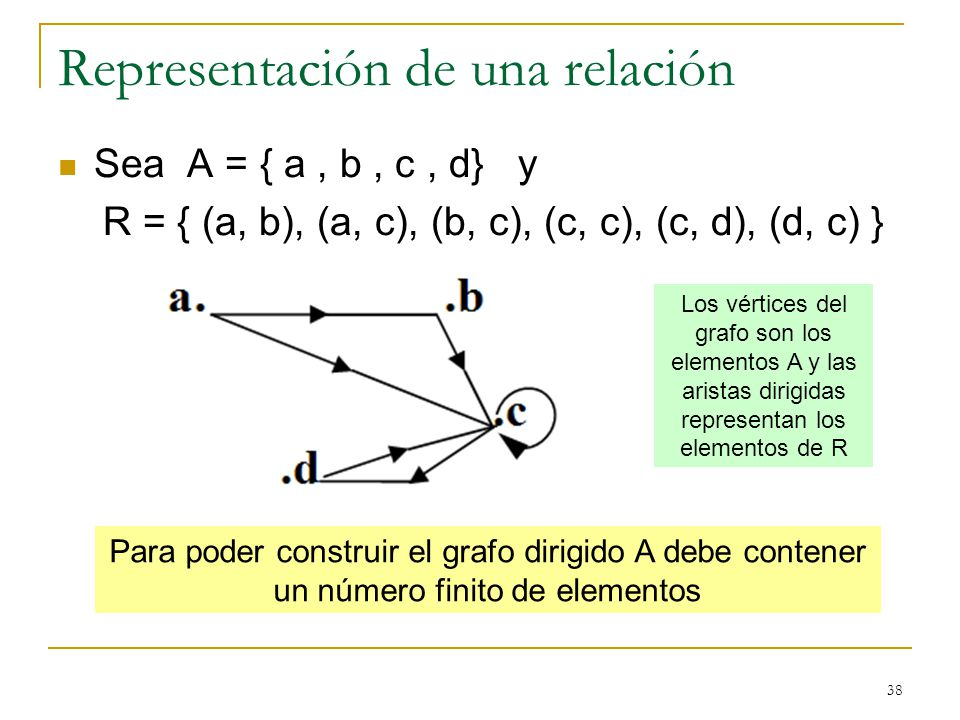 38 Representación de una relación Sea A = { a, b, c, d} y R = { (a, b), (a, c), (b, c), (c, c), (c, d), (d, c) } Para poder construir el grafo dirigido A debe contener un número finito de elementos Los vértices del grafo son los elementos A y las aristas dirigidas representan los elementos de R