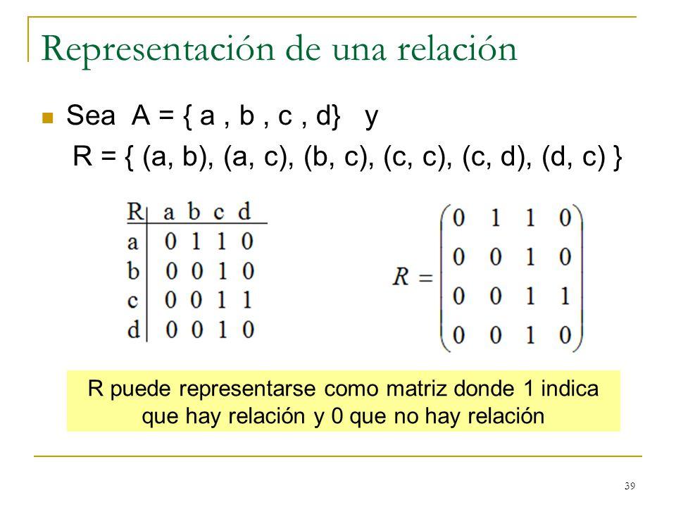 39 Representación de una relación Sea A = { a, b, c, d} y R = { (a, b), (a, c), (b, c), (c, c), (c, d), (d, c) } R puede representarse como matriz donde 1 indica que hay relación y 0 que no hay relación