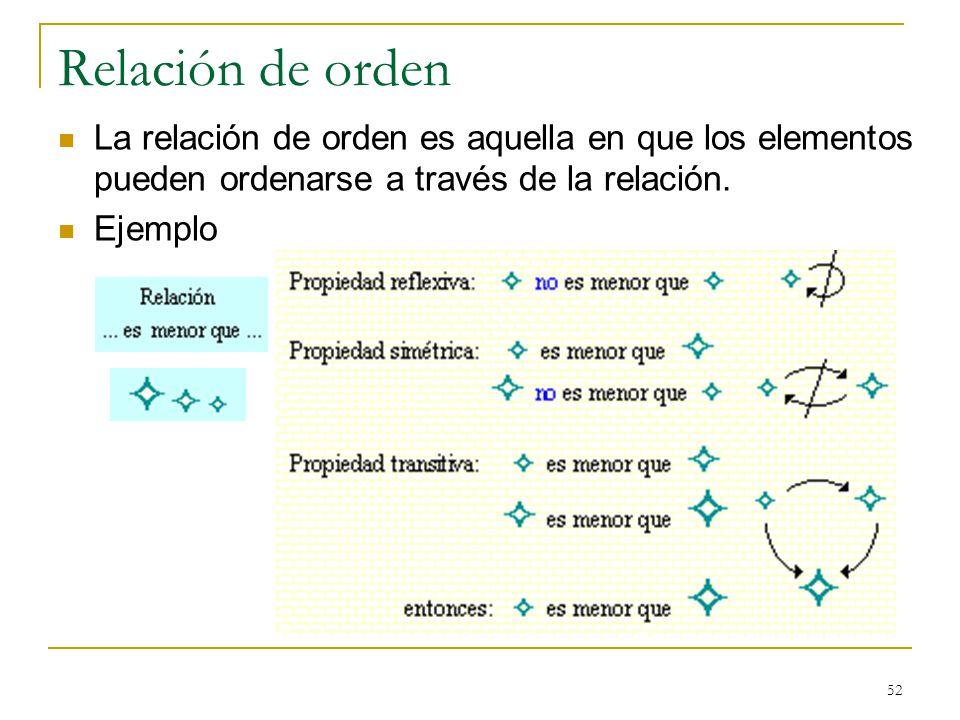 52 Relación de orden La relación de orden es aquella en que los elementos pueden ordenarse a través de la relación. Ejemplo