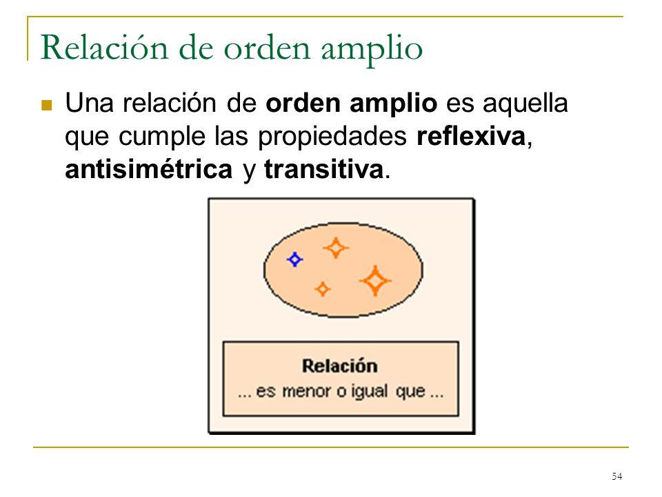 54 Relación de orden amplio Una relación de orden amplio es aquella que cumple las propiedades reflexiva, antisimétrica y transitiva.