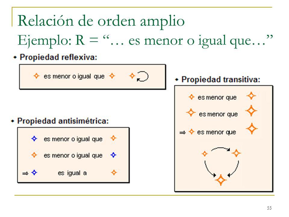 55 Relación de orden amplio Ejemplo: R = … es menor o igual que…