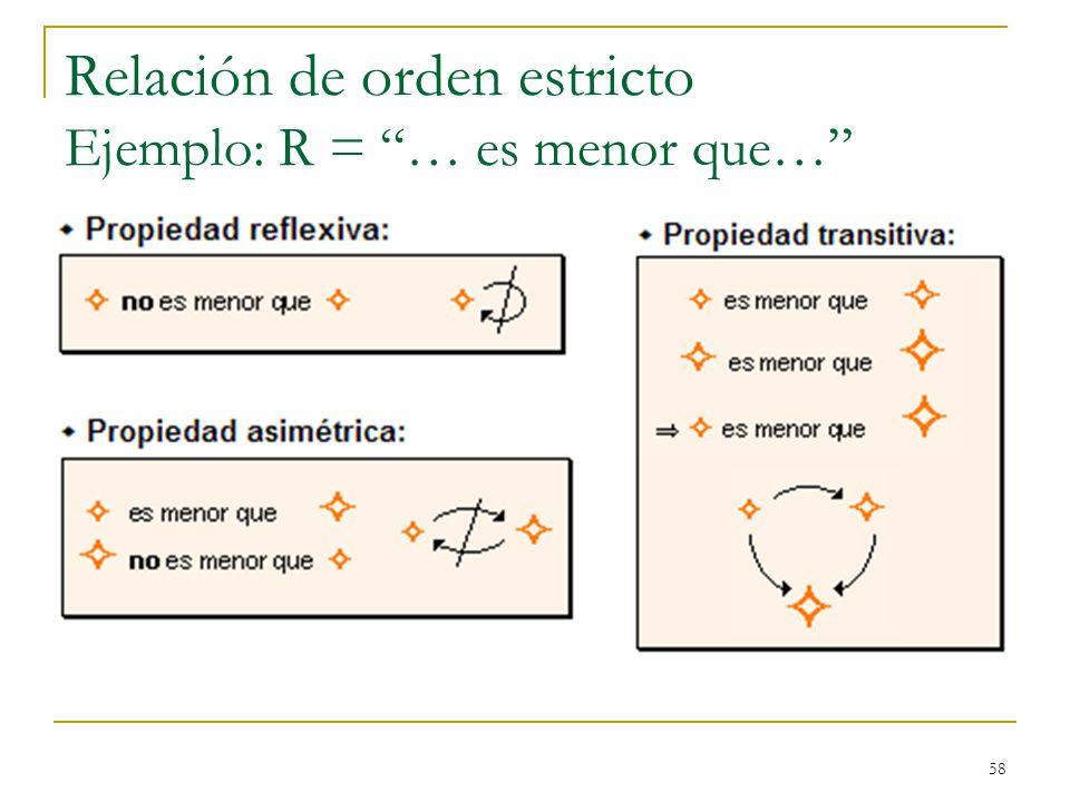 58 Relación de orden estricto Ejemplo: R = … es menor que…