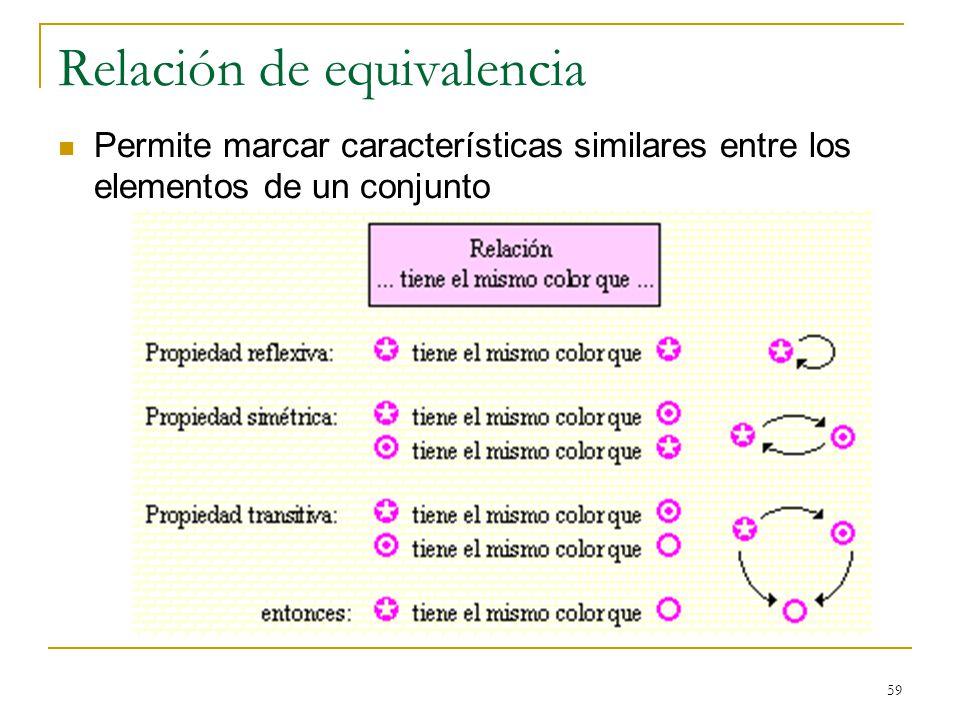 59 Relación de equivalencia Permite marcar características similares entre los elementos de un conjunto