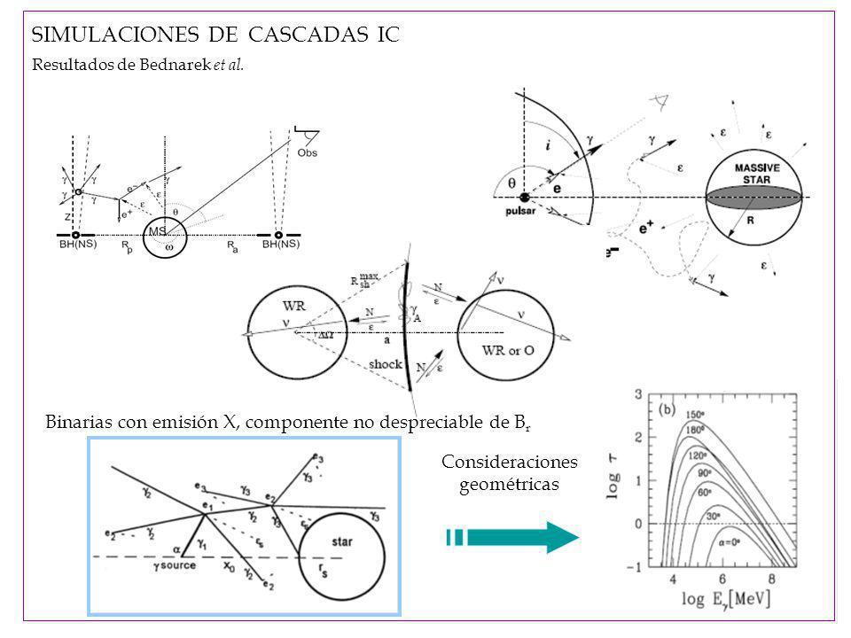 Consideraciones geométricas SIMULACIONES DE CASCADAS IC Resultados de Bednarek et al.